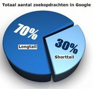grafiek die laat zien dat er steeds meer wordt gezocht op longtail zoektermen